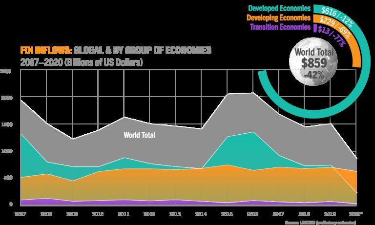 European FDI - Inflows Graphic - Hickey Global - June 2021