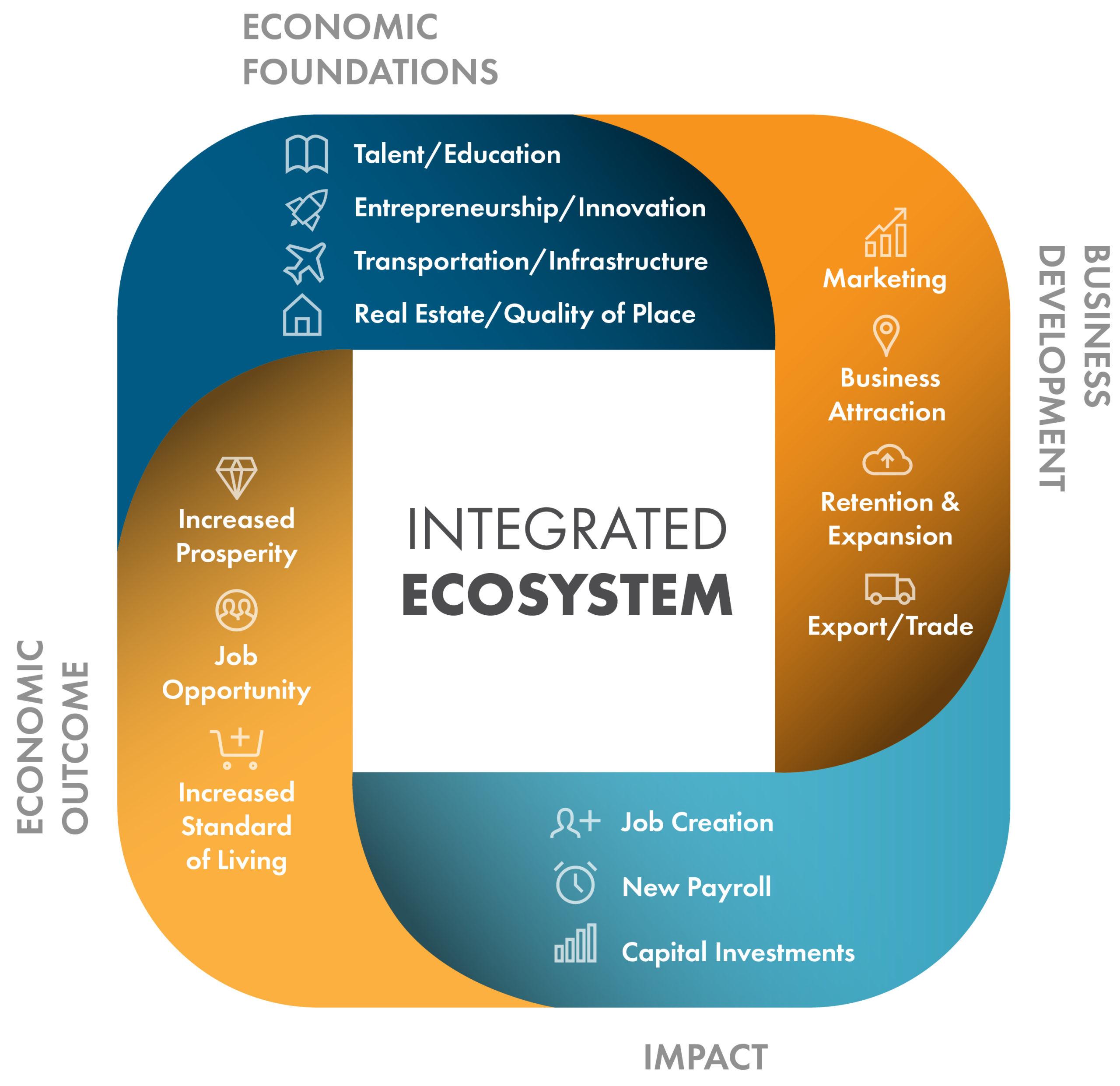 Integrated Economic Development Ecosystem