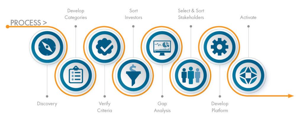 Collaborative Economic Development Ecosystem Consulting Process